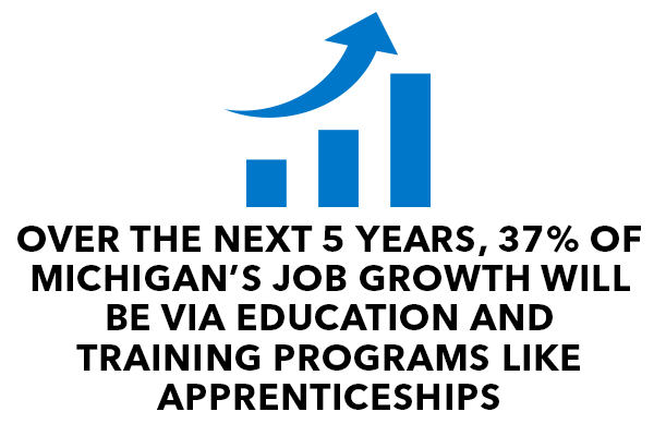Over the next 5 years, 37% of Michigan's Job Growth will be via education and training programs live Apprenticeships