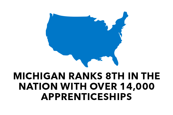 Michigan Ranks 8th in the nation with over 14,000 apprenticeships