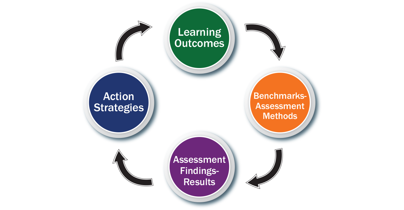 Student Learning Assessment – Assessment