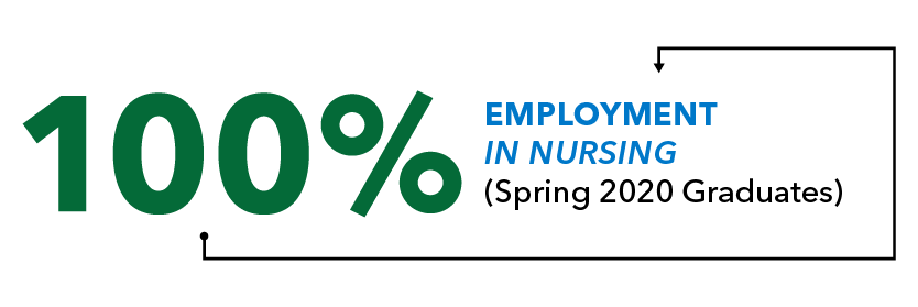 100% Employment in Nursing
