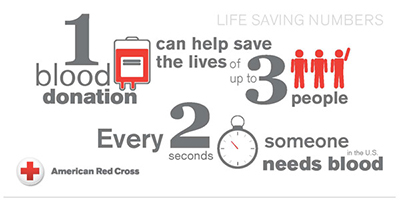 American Red Cross statistics